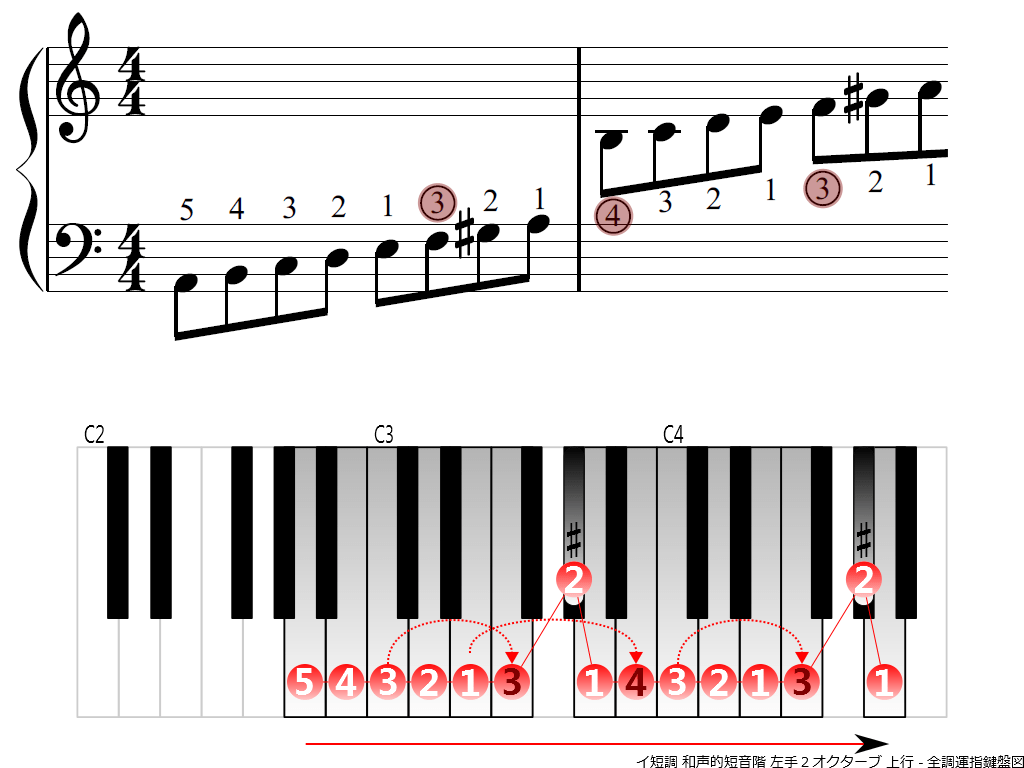 f3.-Am-harmonic-LH2-ascending