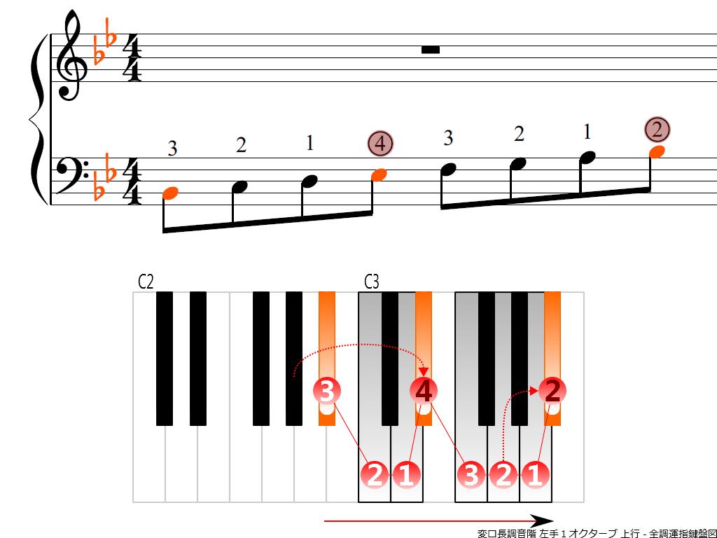 f3.-B-flat-LH1-ascending