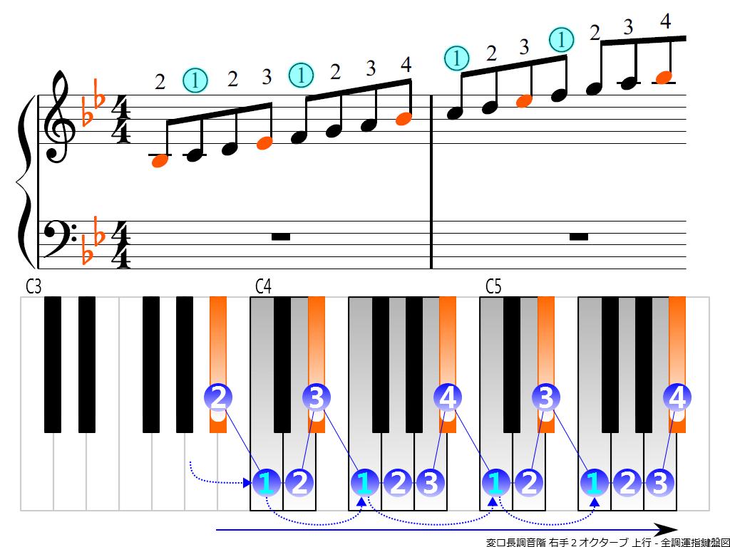 f3.-B-flat-RH2-ascending
