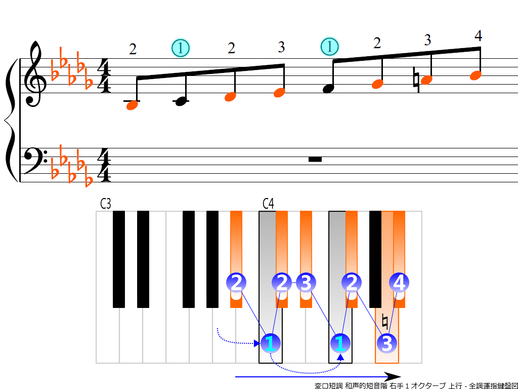 f3.-B-flat-m-harmonic-RH1-ascending