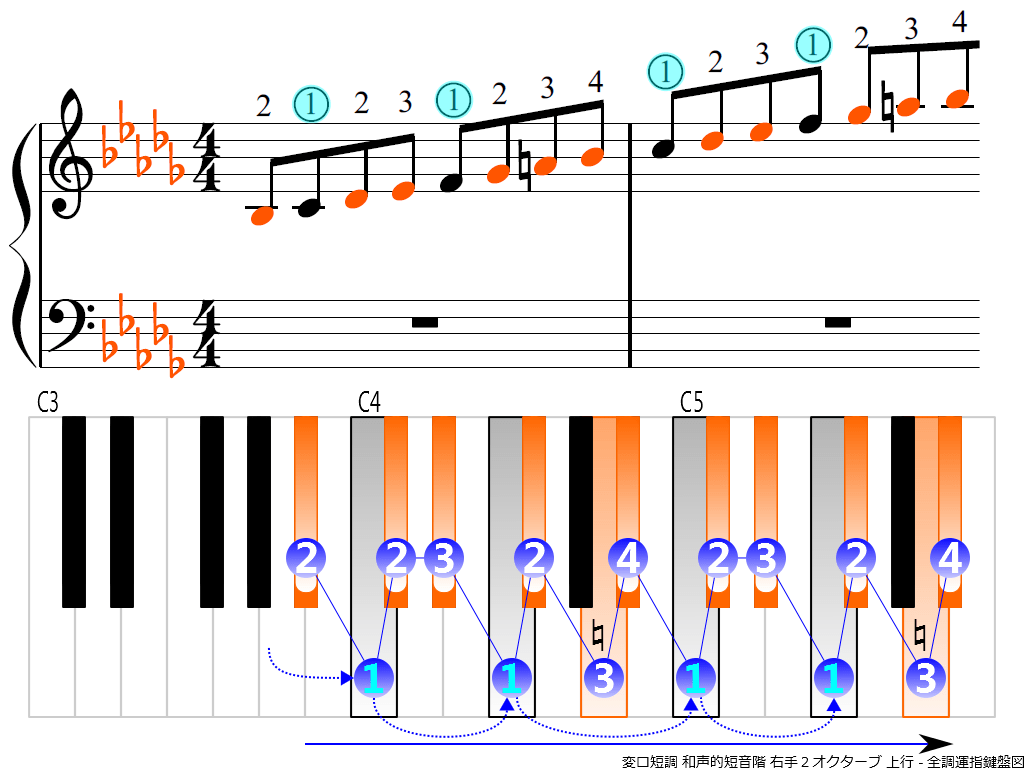 f3.-B-flat-m-harmonic-RH2-ascending
