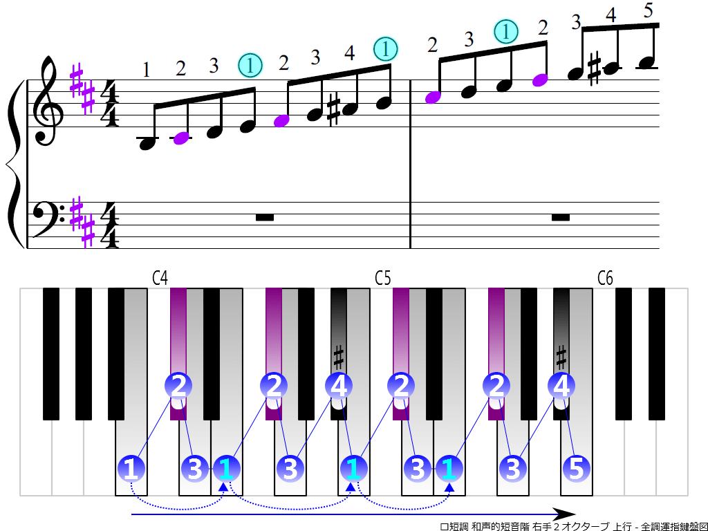 f3.-Bm-harmonic-RH2-ascending
