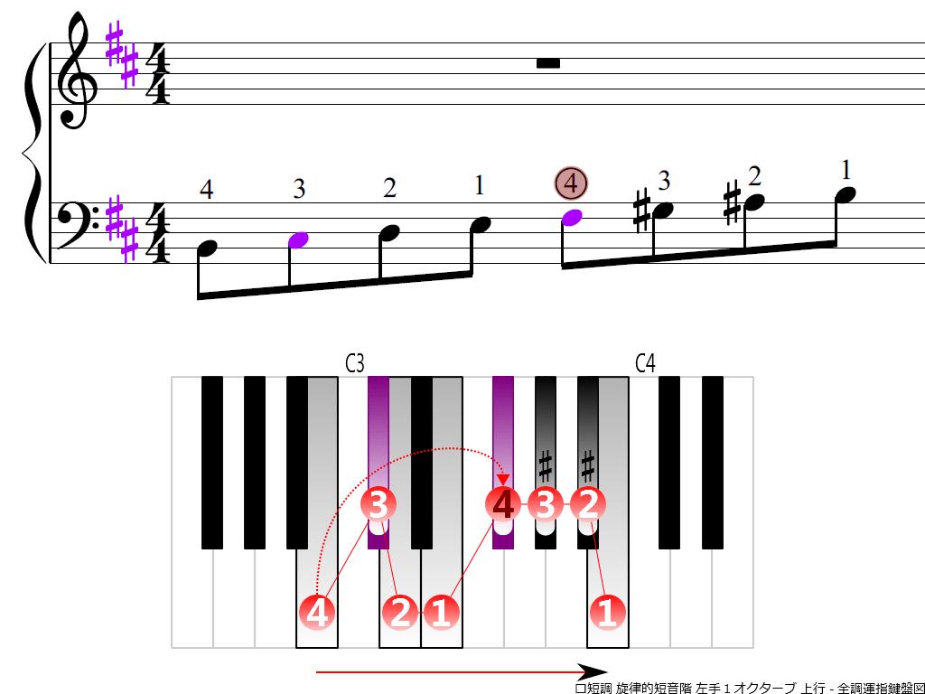 f3.-Bm-melodic-LH1-ascending