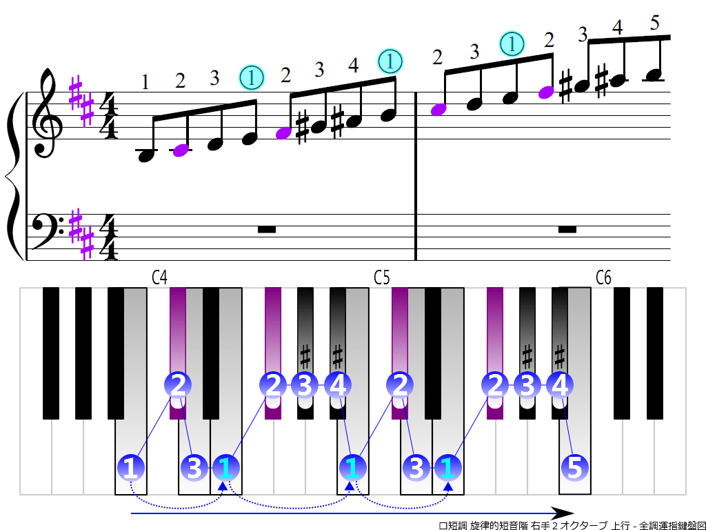 f3.-Bm-melodic-RH2-ascending