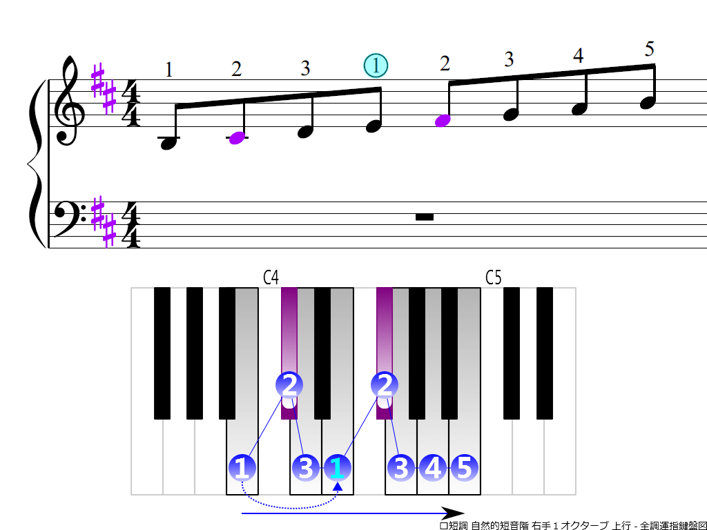 f3.-Bm-natural-RH1-ascending
