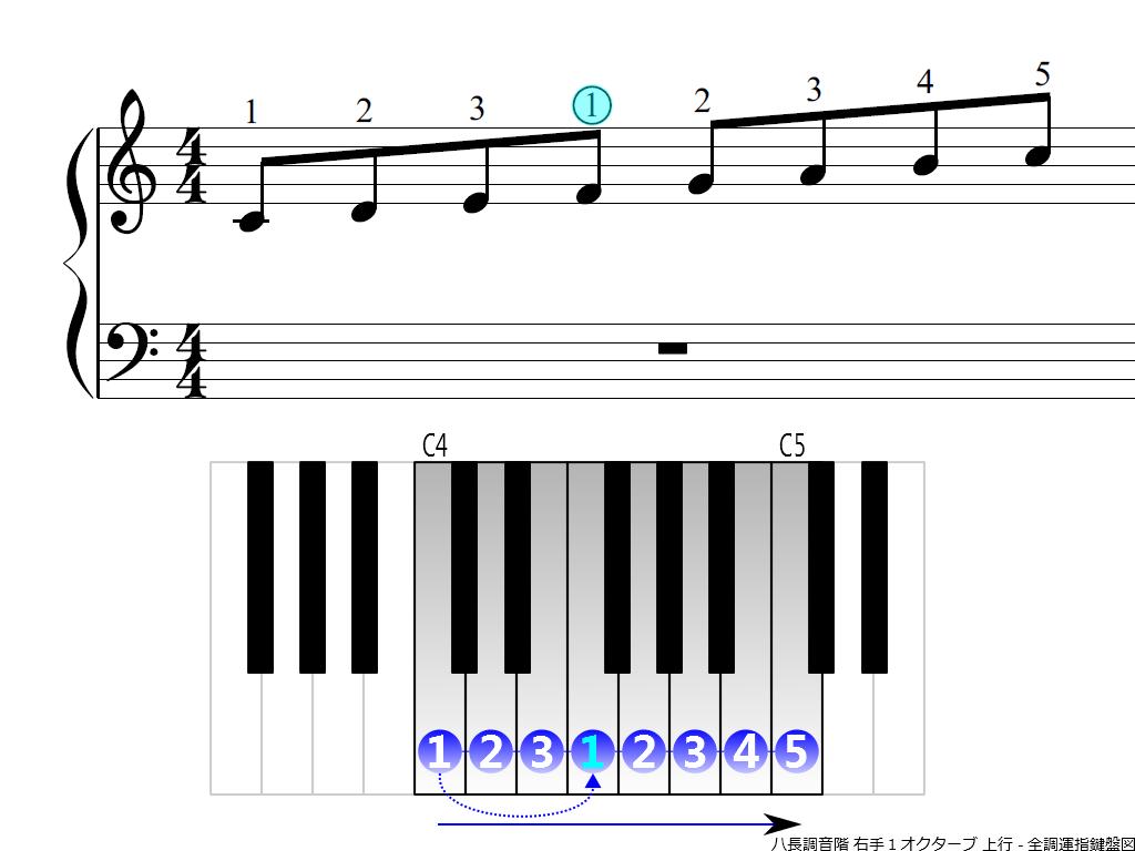 f3.-C-RH1-ascending