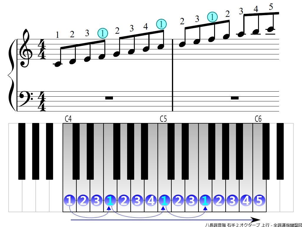 f3.-C-RH2-ascending