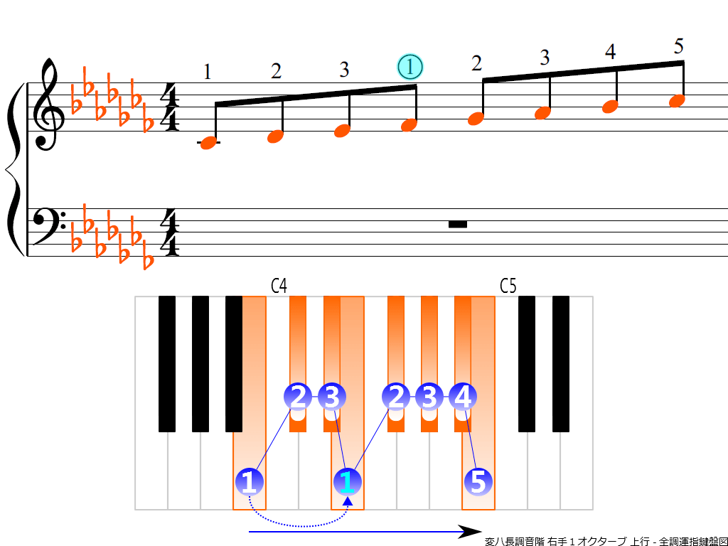 f3.-C-flat-RH1-ascending