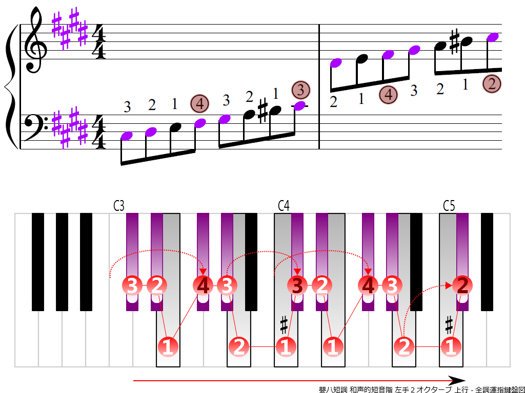 f3.-C-sharp-m-harmonic-LH2-ascending