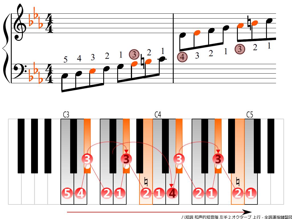 f3.-Cm-harmonic-LH2-ascending