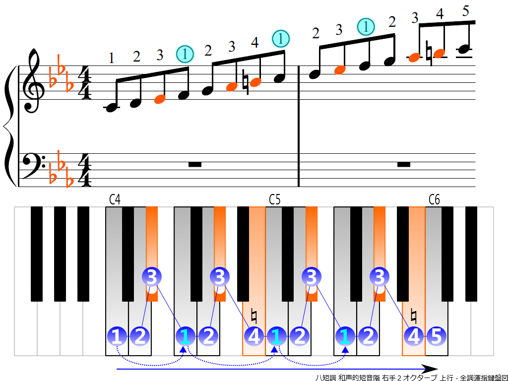 f3.-Cm-harmonic-RH2-ascending