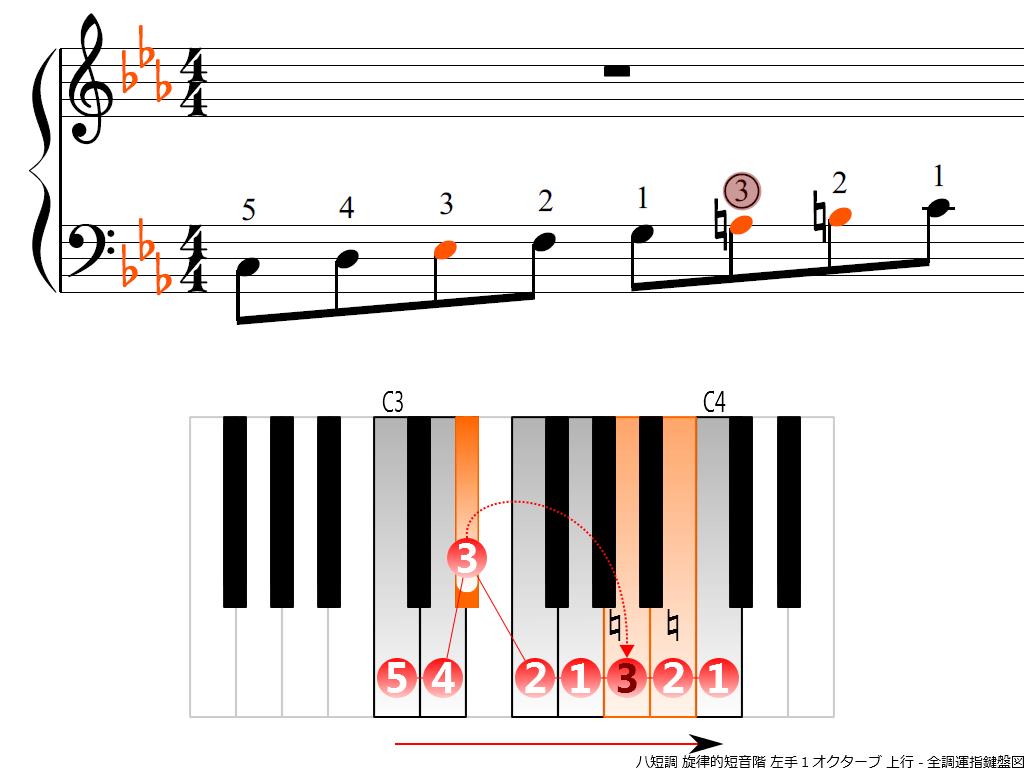 f3.-Cm-melodic-LH1-ascending