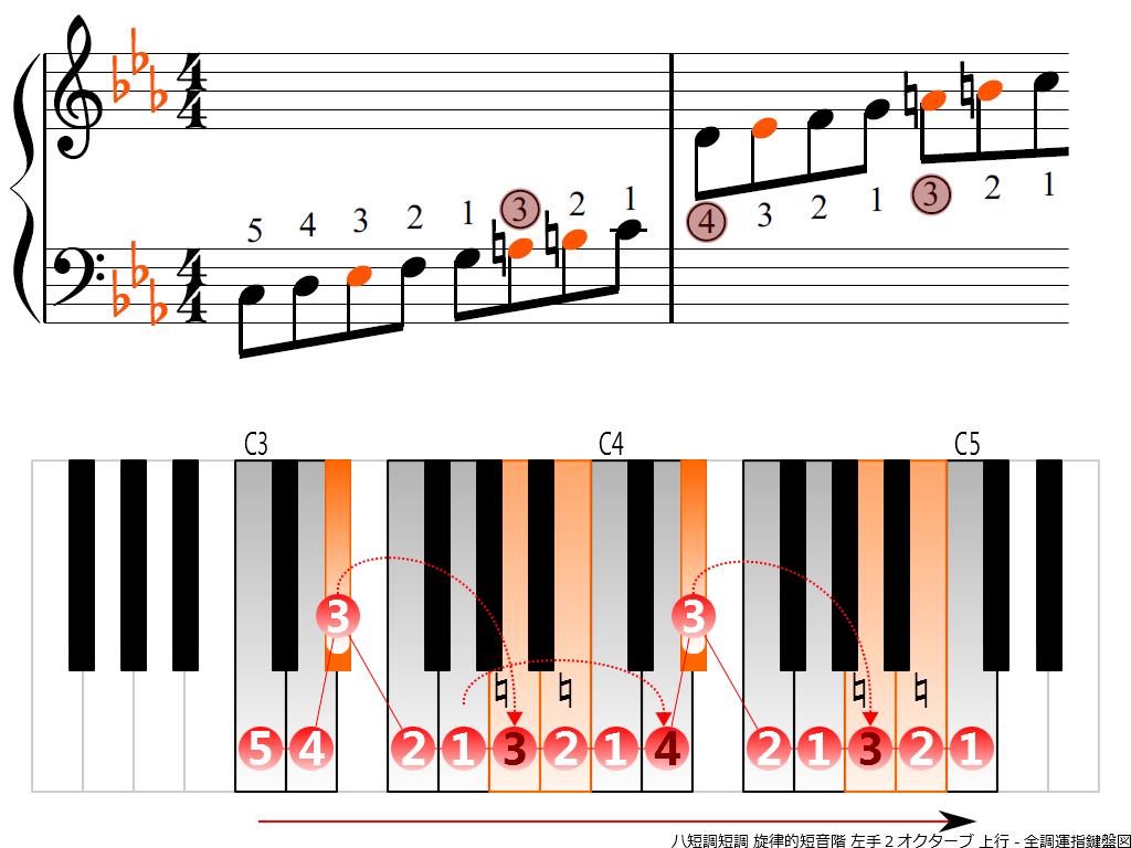 f3.-Cm-melodic-LH2-ascending