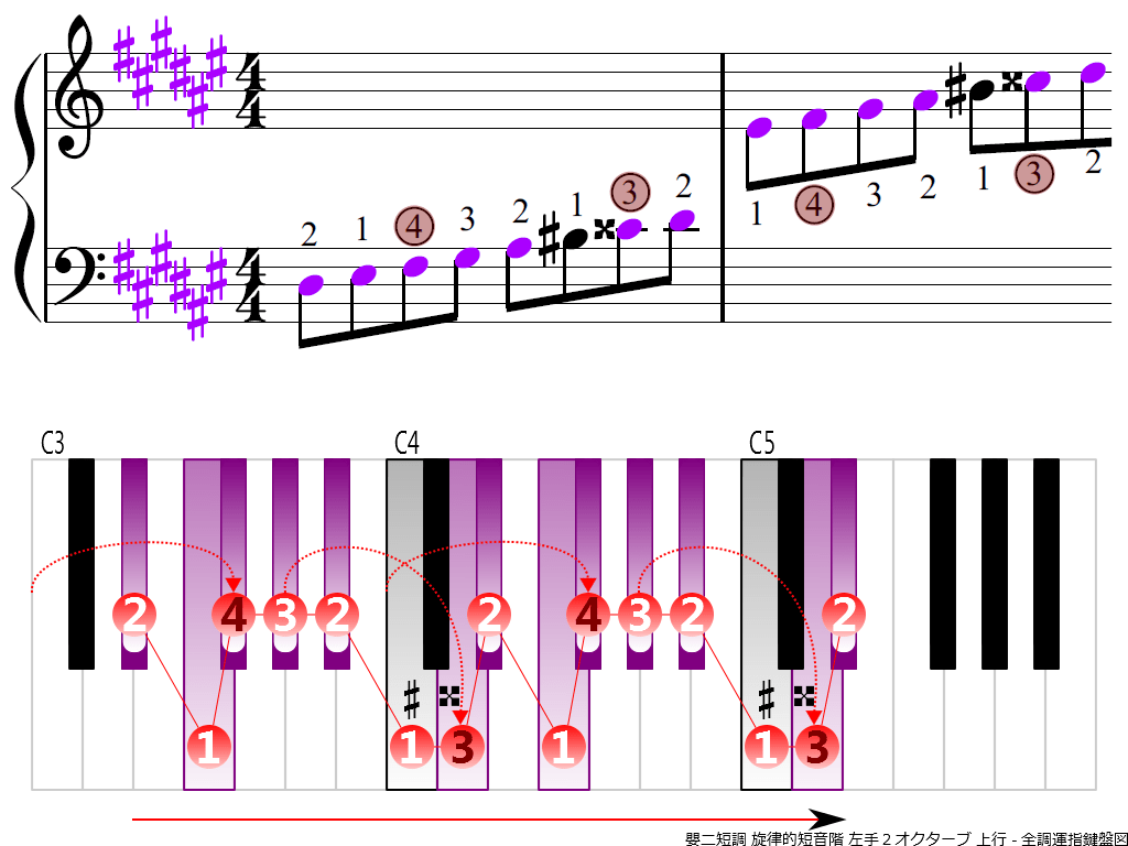 f3.-D-sharp-m-melodic-LH2-ascending