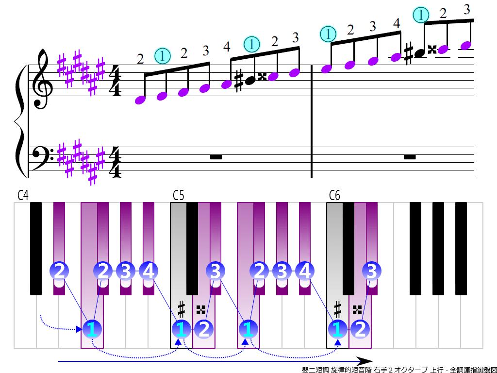 f3.-D-sharp-m-melodic-RH2-ascending