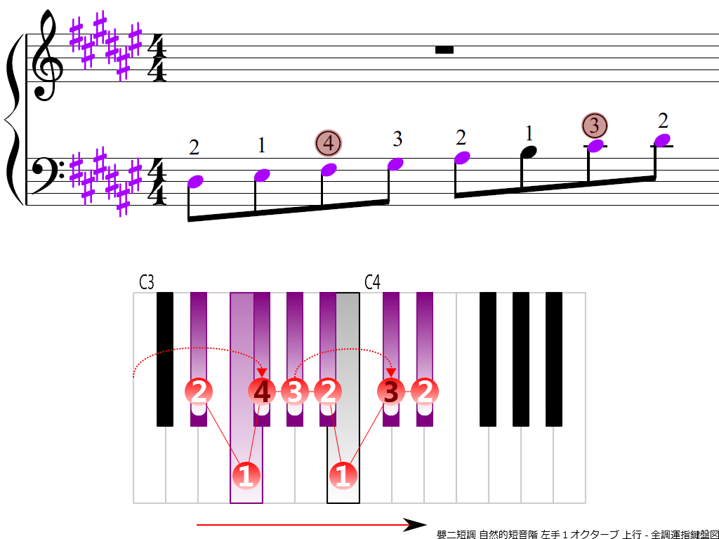 f3.-D-sharp-m-natural-LH1-ascending