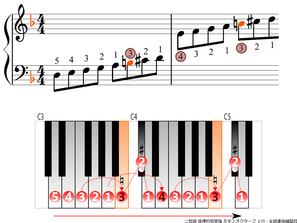f3.-Dm-melodic-LH2-ascending
