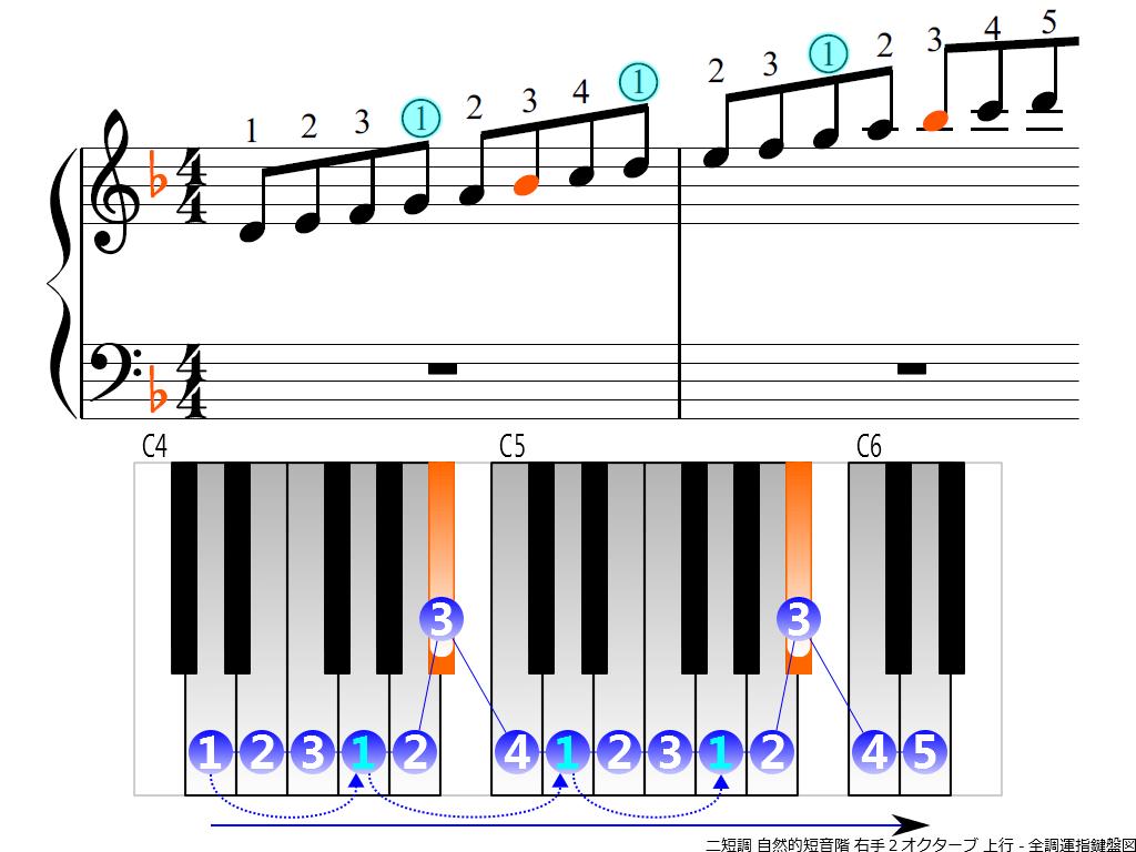 f3.-Dm-natural-RH2-ascending