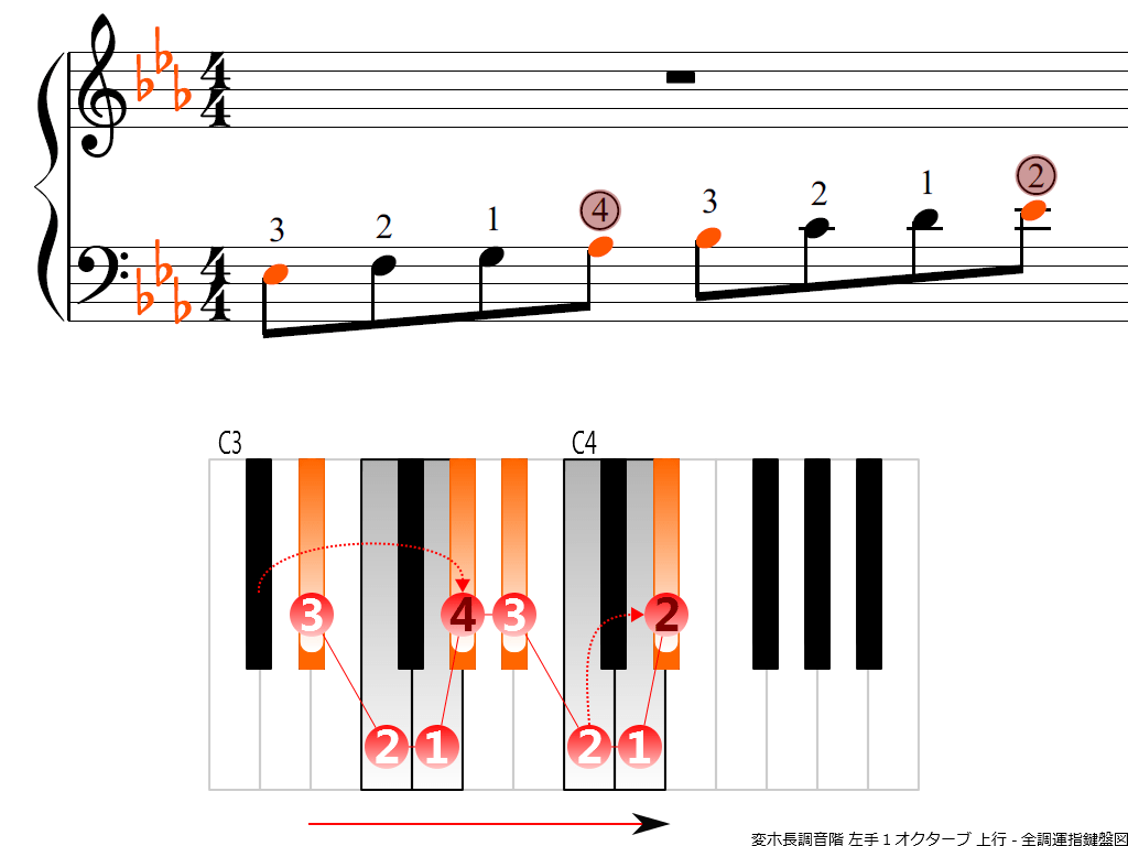f3.-E-flat-LH1-ascending