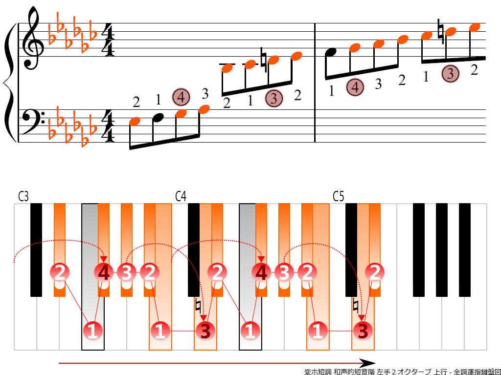 f3.-E-flat-m-harmonic-LH2-ascending