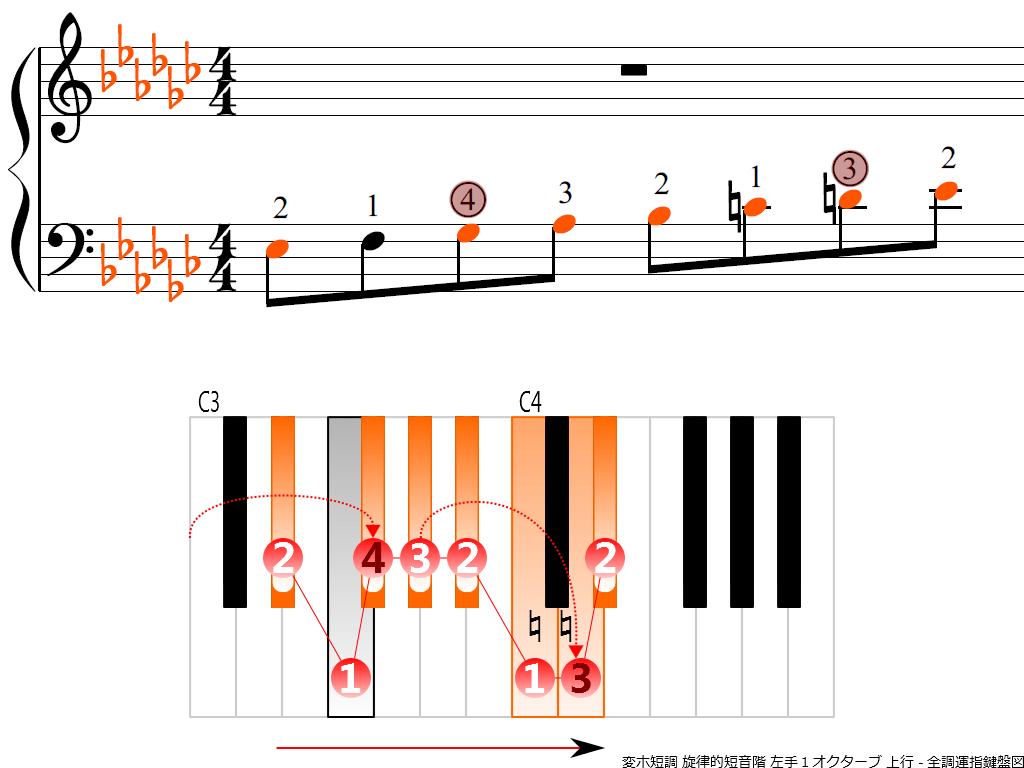 f3.-E-flat-m-melodic-LH1-ascending