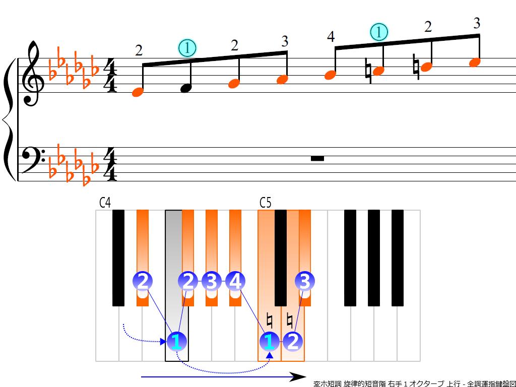 f3.-E-flat-m-melodic-RH1-ascending