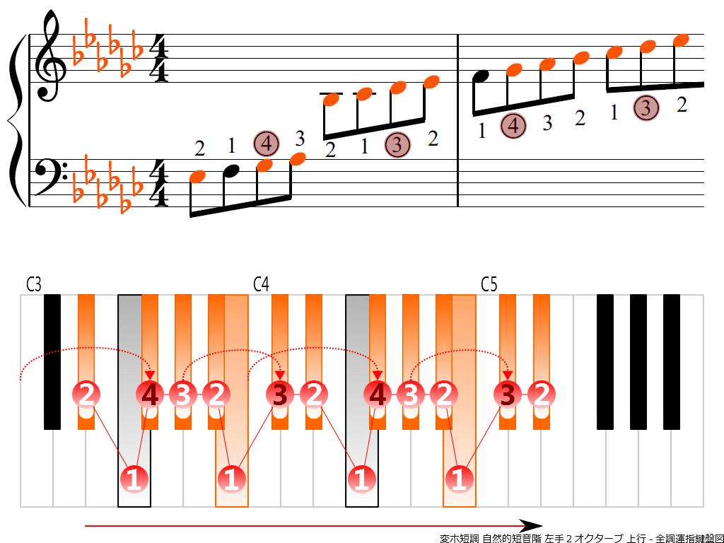 f3.-E-flat-m-natural-LH2-ascending