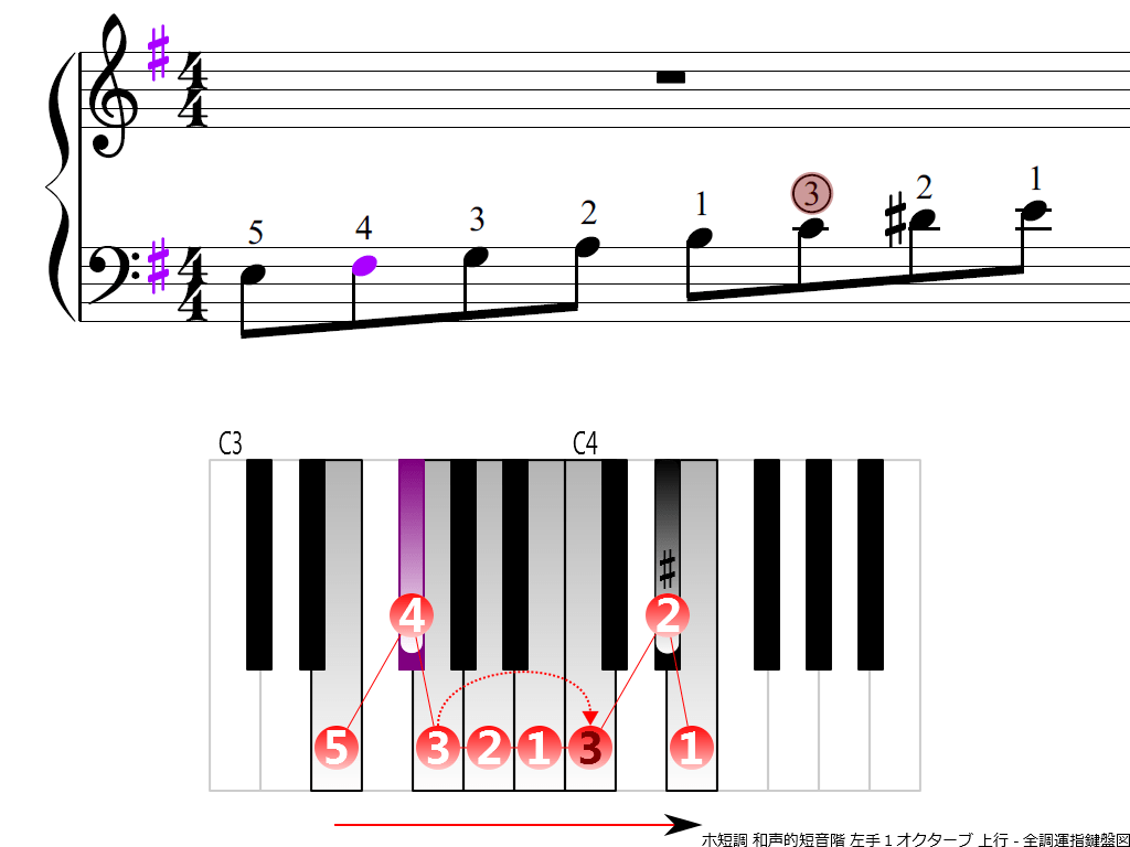 f3.-Em-harmonic-LH1-ascending
