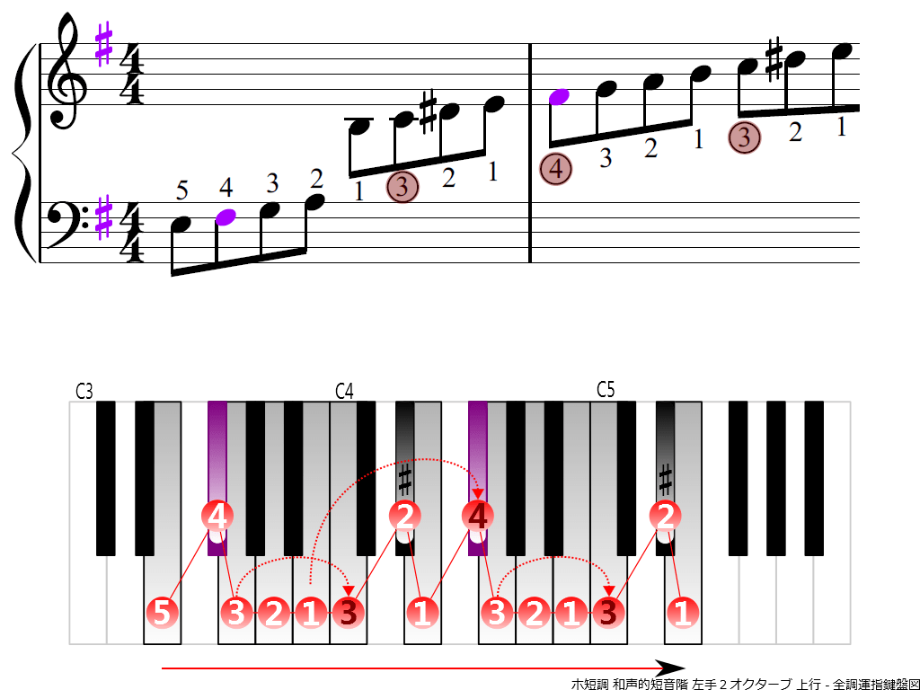 f3.-Em-harmonic-LH2-ascending