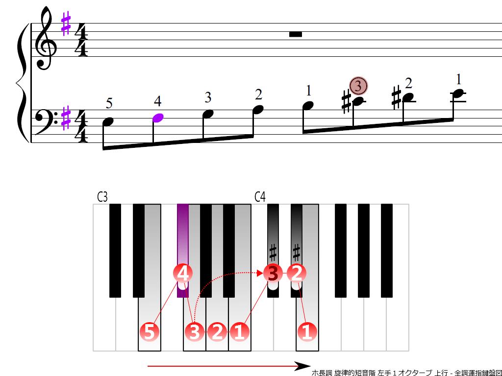 f3.-Em-melodic-LH1-ascending