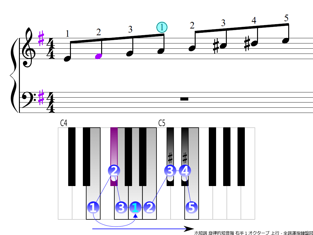 f3.-Em-melodic-RH1-ascending