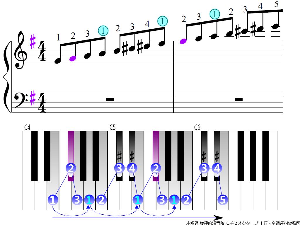 f3.-Em-melodic-RH2-ascending