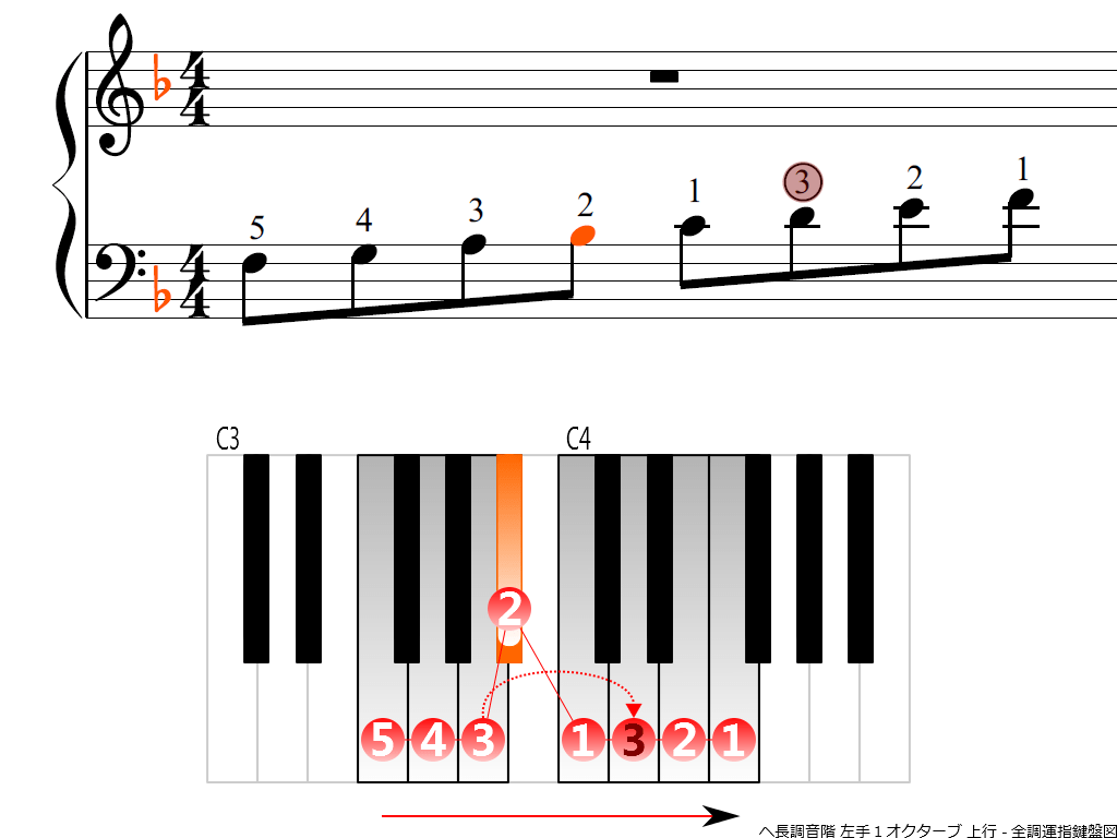 f3.-F-LH1-ascending