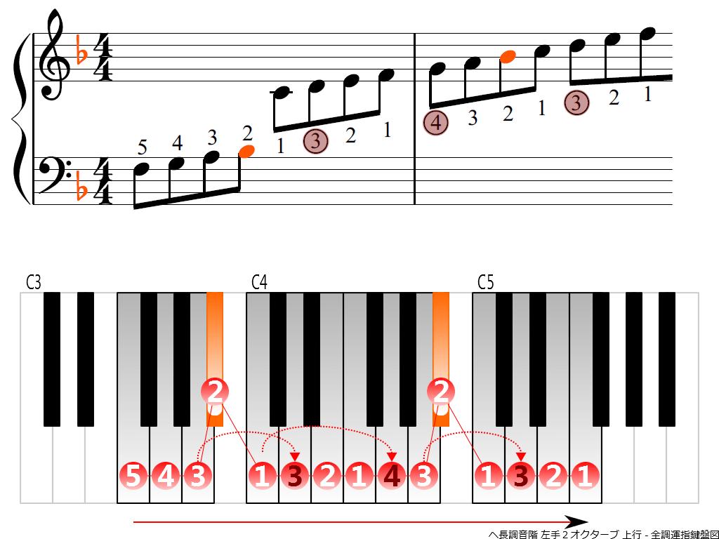 f3.-F-LH2-ascending