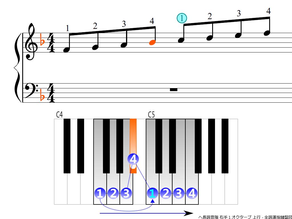f3.-F-RH1-ascending