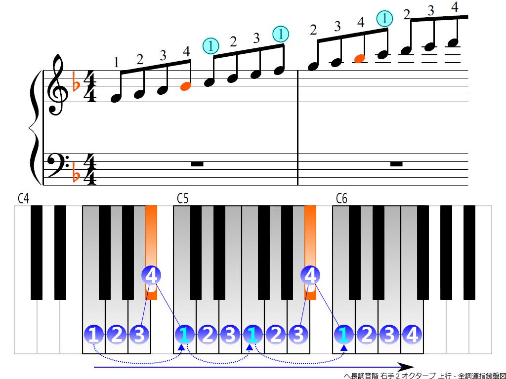f3.-F-RH2-ascending