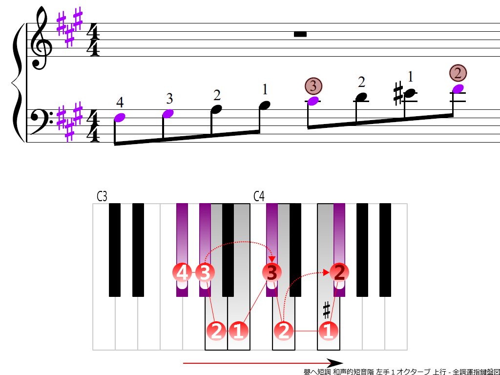 f3.-F-sharp-m-harmonic-LH1-ascending