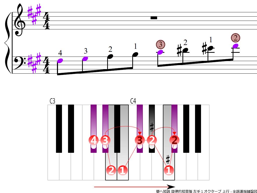 f3.-F-sharp-m-melodic-LH1-ascending