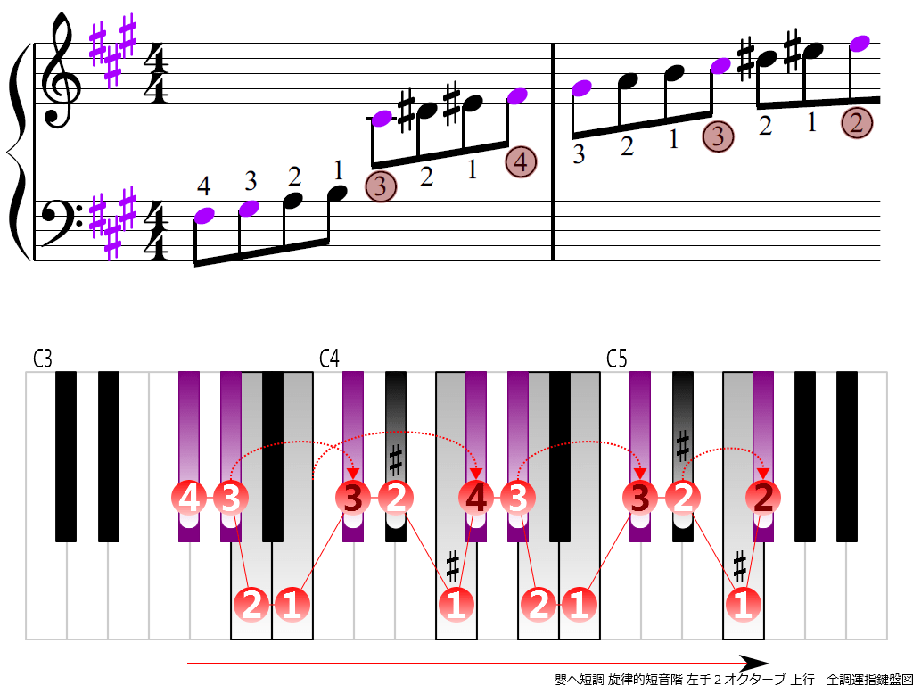 f3.-F-sharp-m-melodic-LH2-ascending