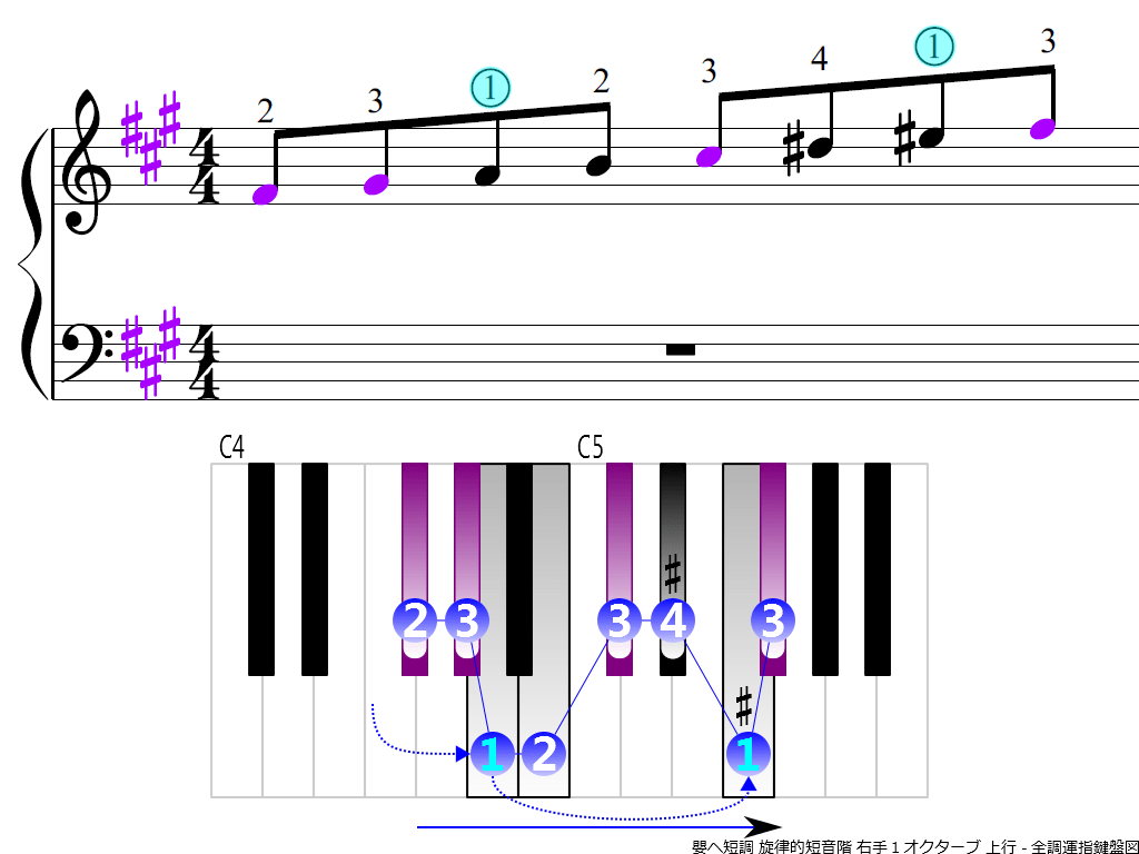 f3.-F-sharp-m-melodic-RH1-ascending