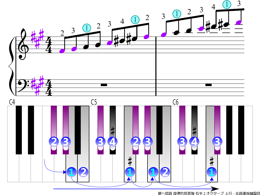 f3.-F-sharp-m-melodic-RH2-ascending