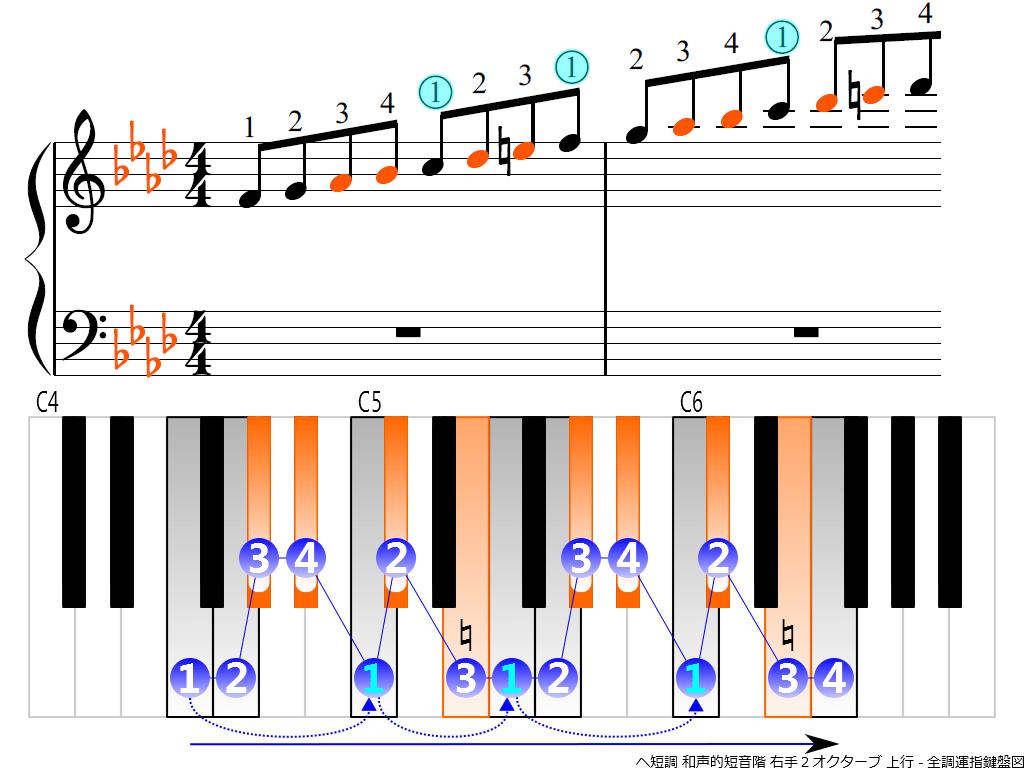 f3.-Fm-harmonic-RH2-ascending