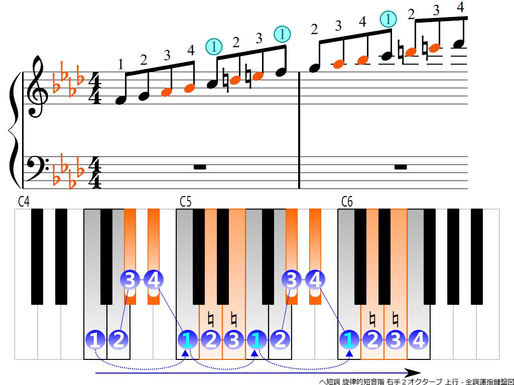 f3.-Fm-melodic-RH2-ascending