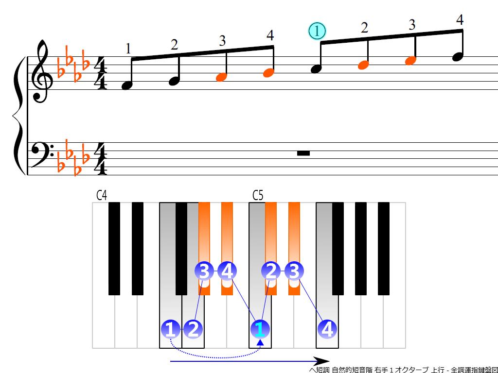f3.-Fm-natural-RH1-ascending