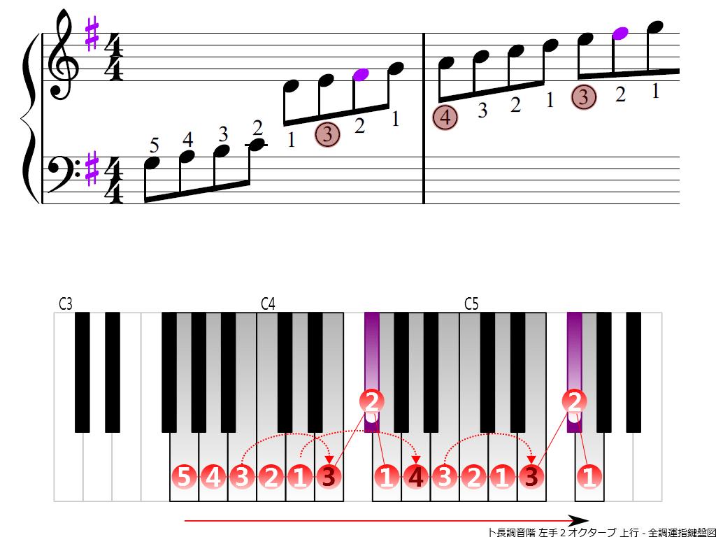 f3.-G-LH2-ascending