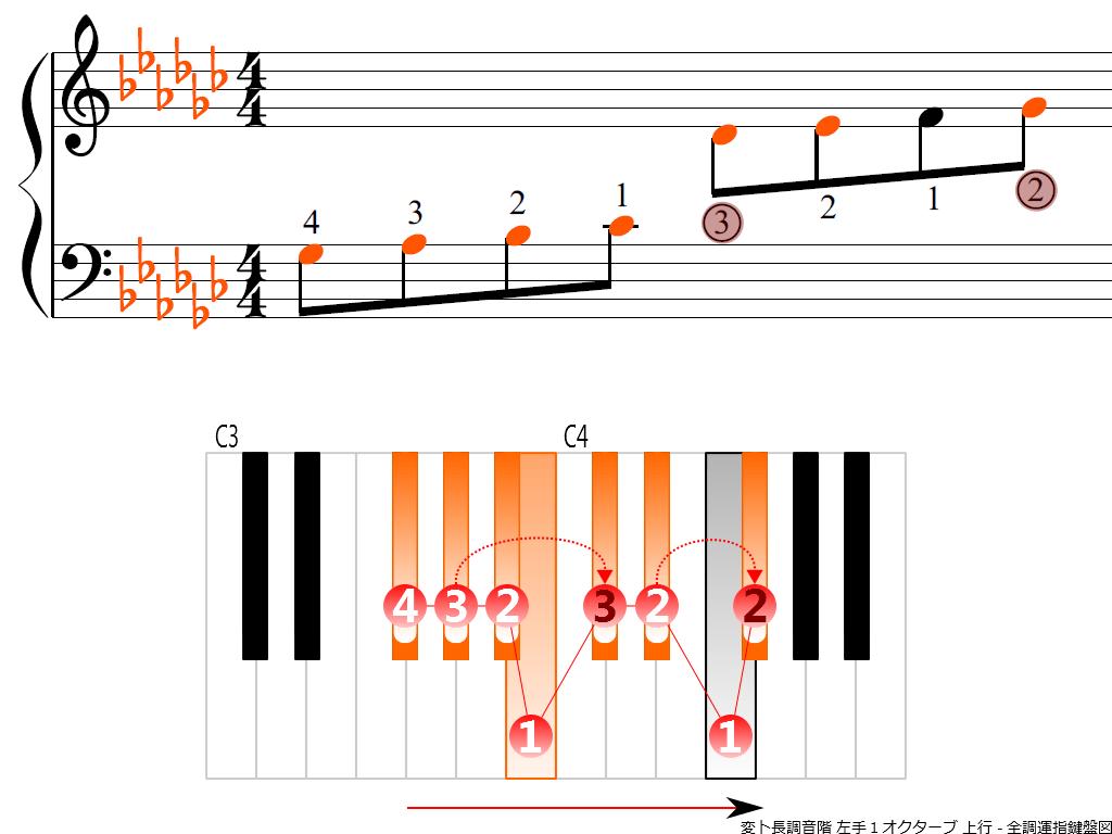 f3.-G-flat-LH1-ascending