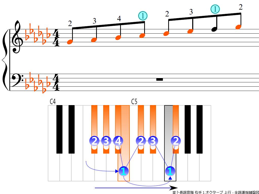 f3.-G-flat-RH1-ascending