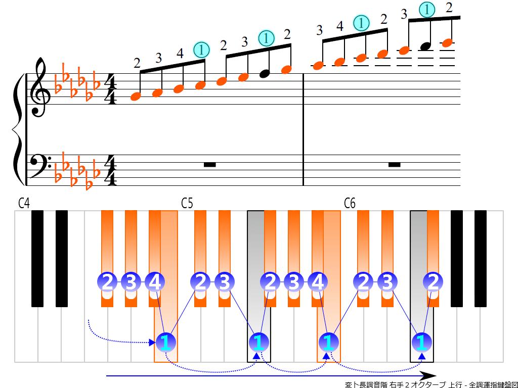 f3.-G-flat-RH2-ascending