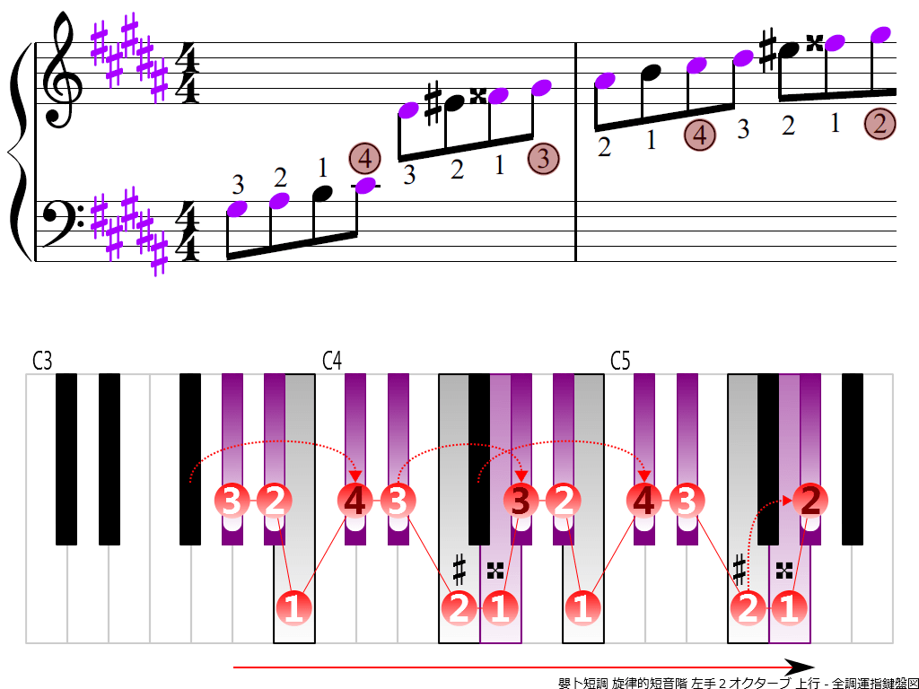 f3.-G-sharp-m-melodic-LH2-ascending