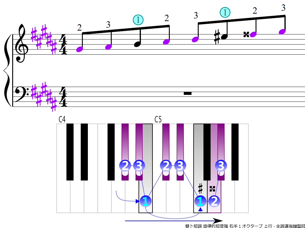 f3.-G-sharp-m-melodic-RH1-ascending